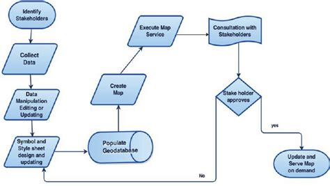 gis workflow diagram workflow in the development of the web gis service