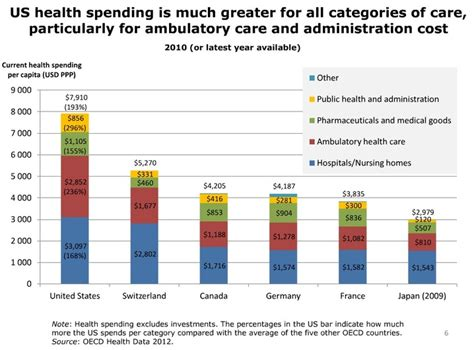 How To Search For In Other Countries On Health Costs How The U S Compares With Other Countries Pnhp California Single