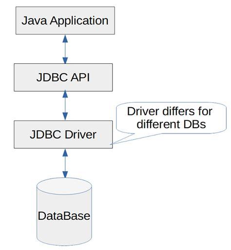 java jdbc overview jdbc tutorial tech tutorials