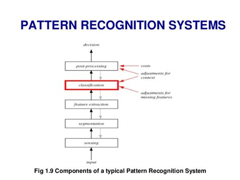 pattern recognition machine learning architecture pattern recognition