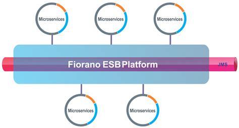 fiorano esb fiorano esb community edition fioranoesbcommunityedition