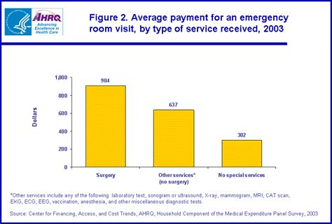 average emergency room cost statistical brief 111 expenses for a hospital emergency room visit 2003