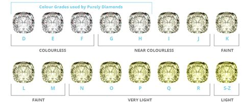 color grades colour of a purely diamonds