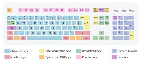 keyboard layout key names file iso keyboard 105 qwerty uk svg wikipedia