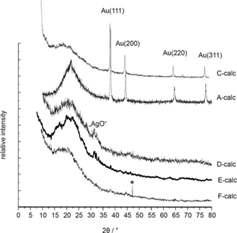 xrd pattern background preventing sintering of au and ag nanoparticles in silica
