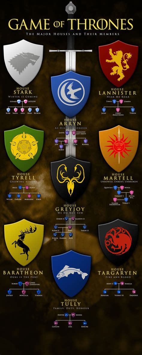 houses of game of thrones game of thrones the major houses and their members
