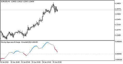 slope detector free download of the moving slope rate of change