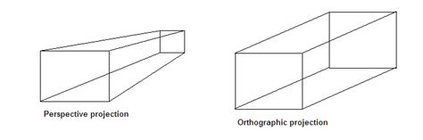 9 Drawings For Projection by Opengl Open Gl Perspective Projection Vs Orthographic