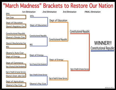 March Madness Bracket Names Funny | funny bracket names for march madness