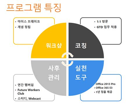 future workers club 런칭 및 outlook onenote office 365 gtd