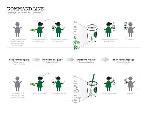 Supply Chain Management: Starbucks   Brewing coffee the