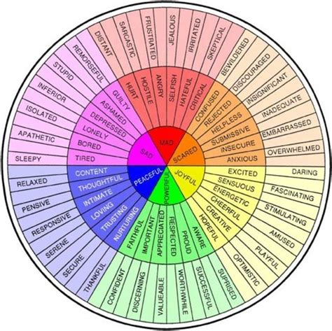 emotion color wheel emotion color wheel ela in the middle