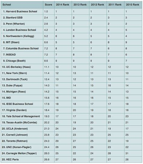 Poets And Quants Mba Ranking Aggregation by Rprt Mba And Study