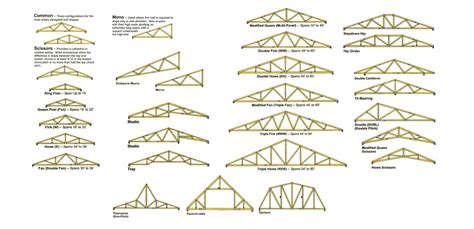 roof truss inc on engineered roof trusses