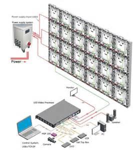 how large led display screens work adgen