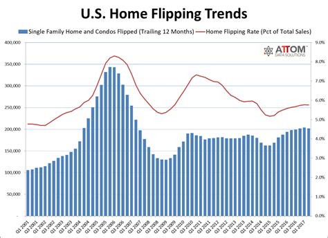 2017 housing trends home flippers move toward more affordable markets as