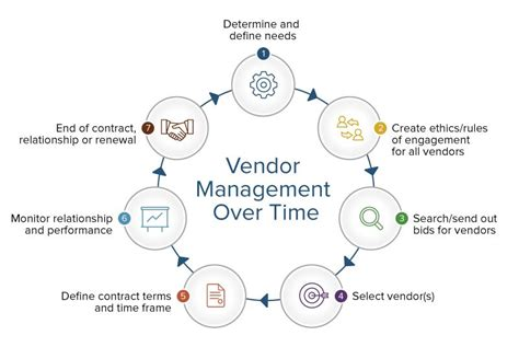 nice vendor management policy template pictures