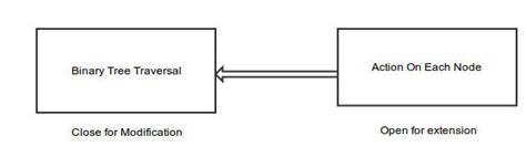 design pattern open closed principle binary tree traversal with strategy design pattern and