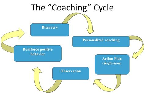 from the coaching deck stop more money how to use a coaching model to help college student