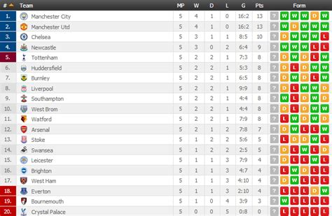 Barclays Pl Table English Premier League Results Fixtures And Log Table