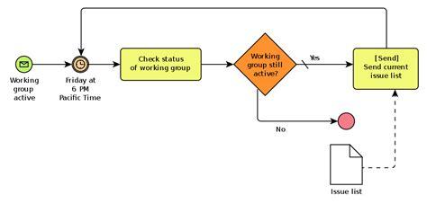 bpmn diagram wiki file bpmn aprocesswithnormalflow svg wikimedia commons