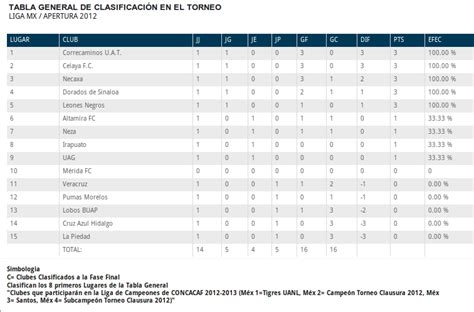 tabla general de ascenso 2016 calendar template 2016 imagen de la tabla general liga mx 2016 calendar