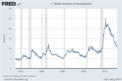 average mean duration of unemployment 3 critical unemployment charts january 2016