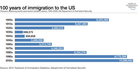 these 3 charts explain the complex history of us