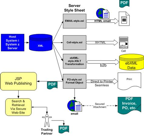 erp workflow diagram workflow diagram of erp gallery how to guide and refrence