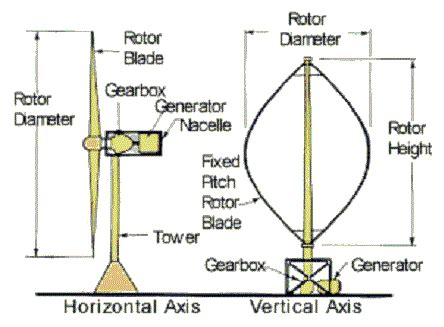 Horizontal and vertical wind turbines