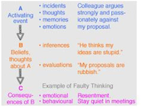 Faulty Thinking Patterns Worksheet