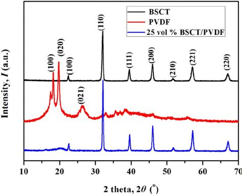 xrd pattern of pvdf xrd patterns of bsct particles pvdf and bsct pvdf