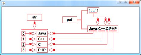 pattern delimiter java java split method java tutorial