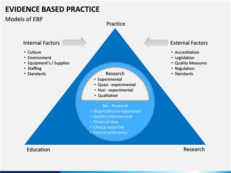 evidence based practice powerpoint template sketchbubble