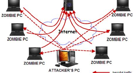 tutorial zombie ddos attack ddos attack via irc mirc tutorial mendaftar aplikasi