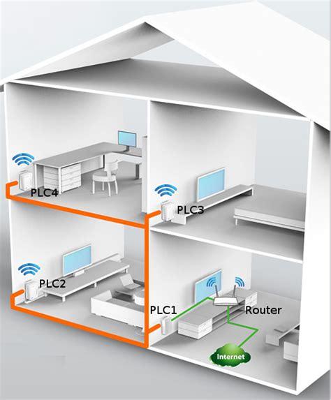 wi fi a casa a xarxa 191 para qu 233 sirve un plc wifi 191 necesito uno