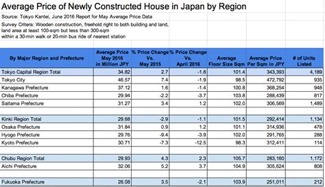 Average Cost Of A New House | what is the average price of a new house in japan blog