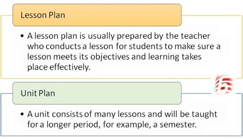 what is in law unit difference between unit plan and lesson plan unit plan
