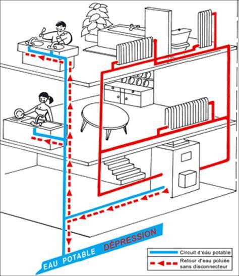 bidet drainage connection disconnecteur et protection de l eau potable
