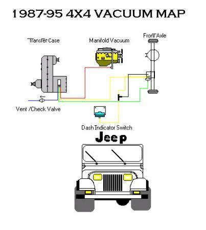 1990 jeep vacuum diagram wrangler 1990 jeep wrangler vacuum line diagram from transfer