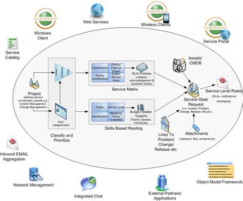 itil service desk incidentmonitor interne helpdesk en servicedesk software