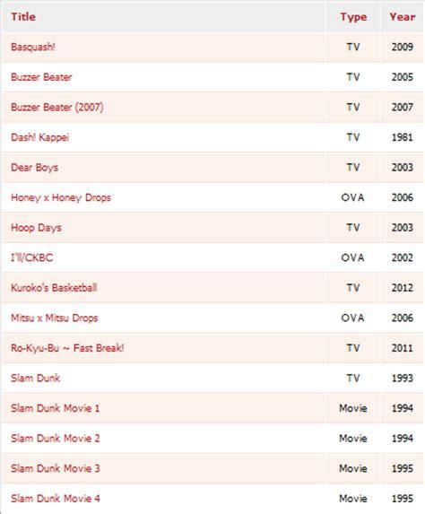 anime basketball list mδπja s bξlog anime basketball
