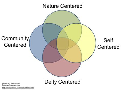 the four centers of paganism