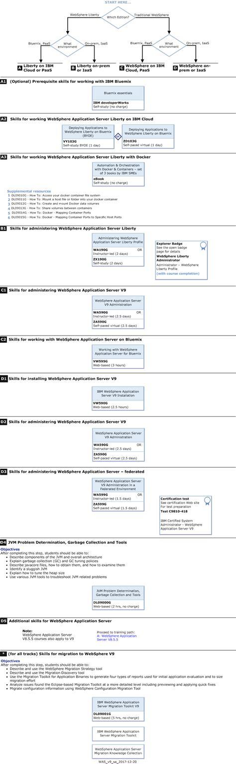 Websphere Administrator Description by Ibm Websphere Application Server Paths Ibm Skills Gateway Global