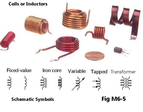inductor materials tech course module 6