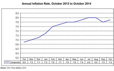 consumer price inflation march 2014 ons zambia annual inflation rate for october 2014 increases to