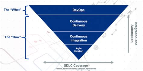 the devops handbook transforming your organization through agile scrum and devops principles an extensive guide books what is devops dzone devops