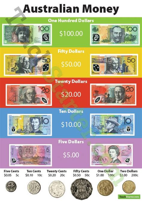 printable currency graphs australian currency poster
