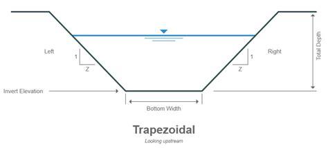 Trapezoidal Section by Geometric Data