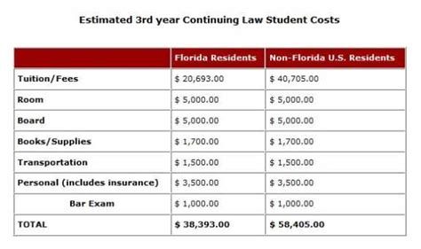 Washington Mba Cost by Florida State Tuition 2018 2019 Studychacha